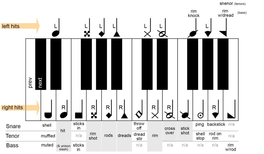 Drumline noteheads mapped for snare, tenor and bass drums